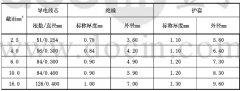 PV1-F600/1000VDC1800V光伏电缆