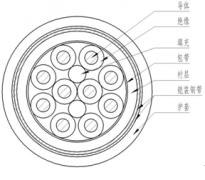聚氯乙烯绝缘和护套控制